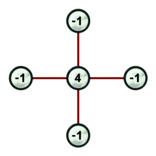 A 5-point stencil for Laplace operator