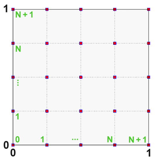 Discretize the square domain by placing N interior points along each axis.