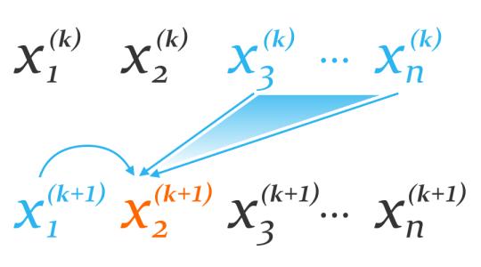 Illustration of Gauss-Seidel method