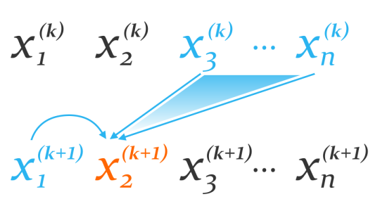 Illustration of Gauss-Seidel method