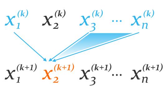 Illustration of Jacobi method
