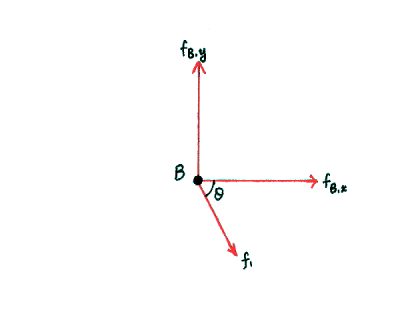 Free-body diagram for node B