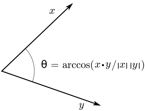 We can define the angle between two vectors using inner product and norm.
