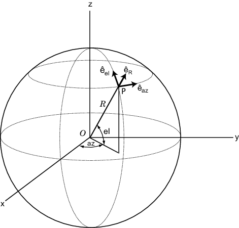 We can find the same vector using the spherical basis.