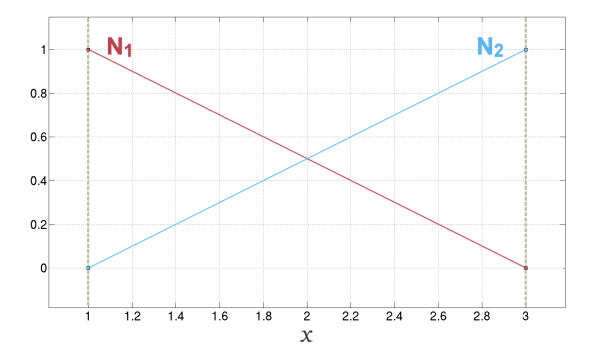 Basis functions for an element in the physical space