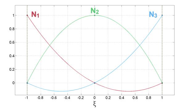Quadratic basis functions for the parent domain
