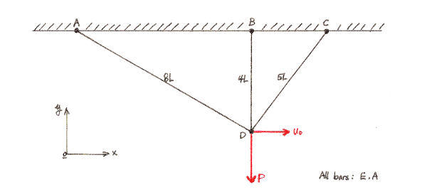A 3-bar truss with horizontal displacement and vertical load at node D